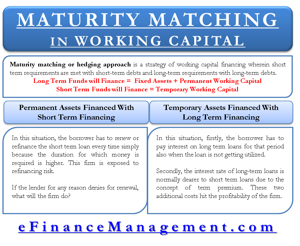 Maturity matching or hedging approach in working capital