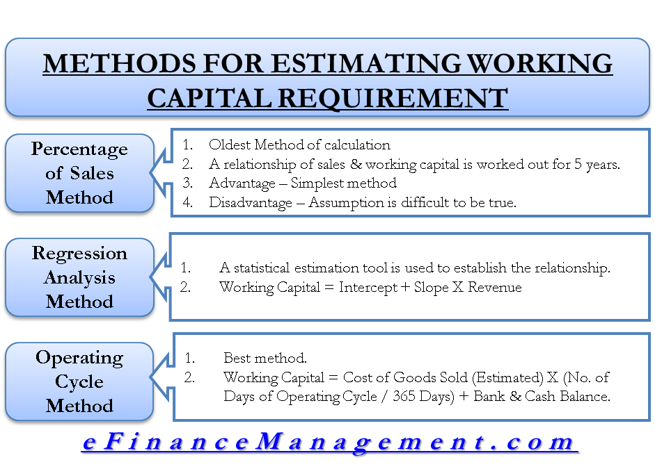 Method For Estimating working Capital Requirement