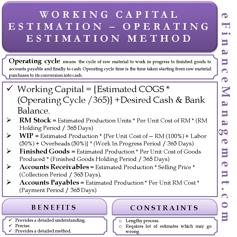 Working Capital Estimation – Operating Cycle Method