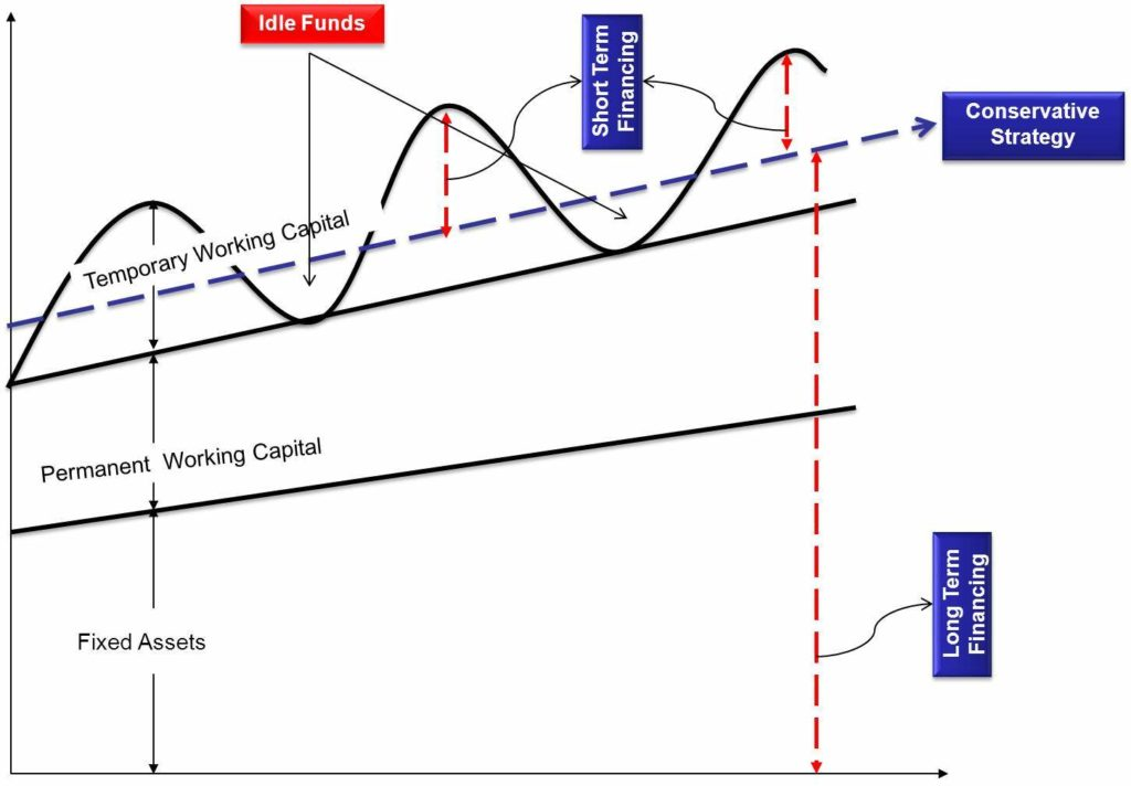 Working Capital Management Conservative Approach to Working Capital Financing Graphs
