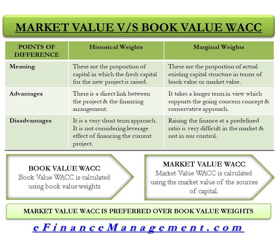 Market Value VS Book Value