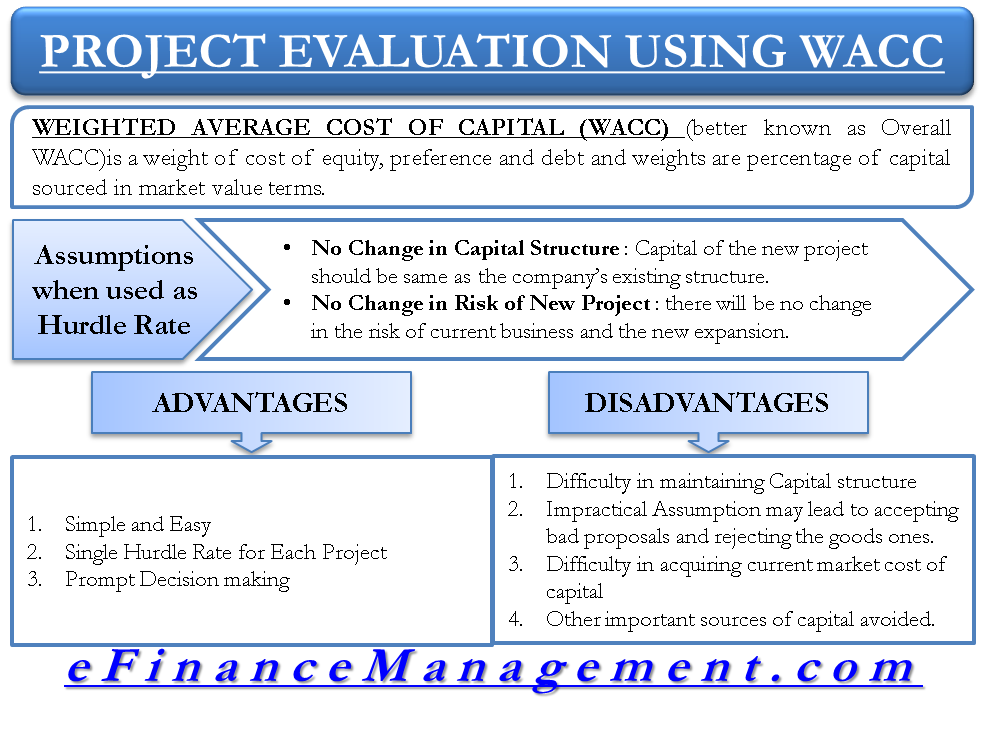 Project Evaluation Using WACC