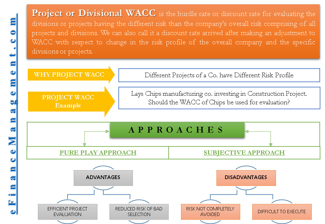 Project or Divisional Weighted Average Cost of Capital (WACC)