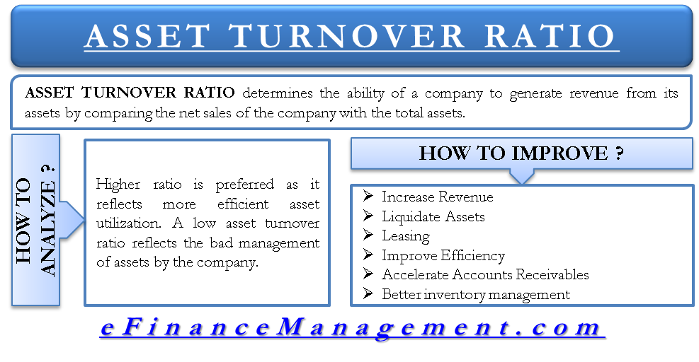 How to Analyze and Improve Asset Turnover Ratio?