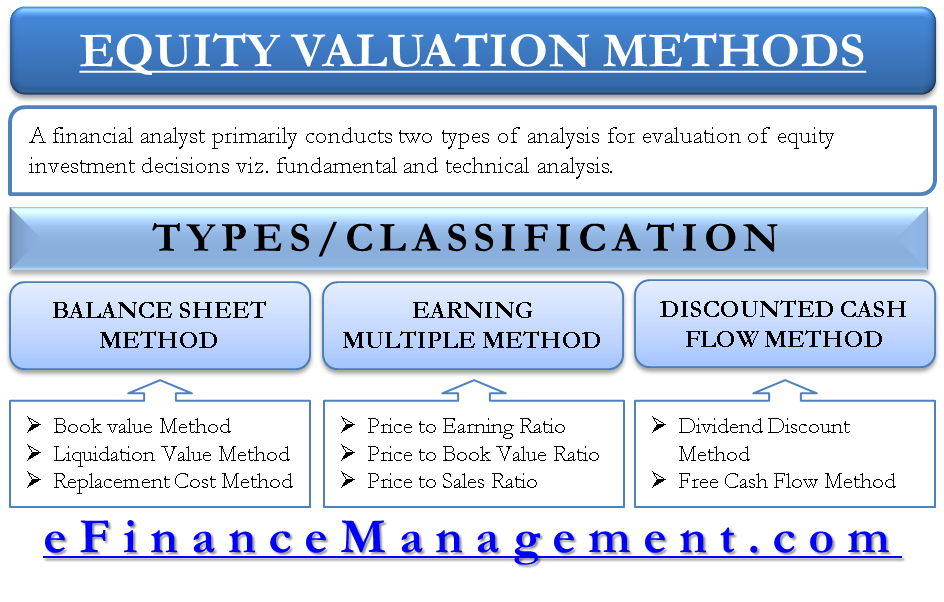 Equity Valuation Methods
