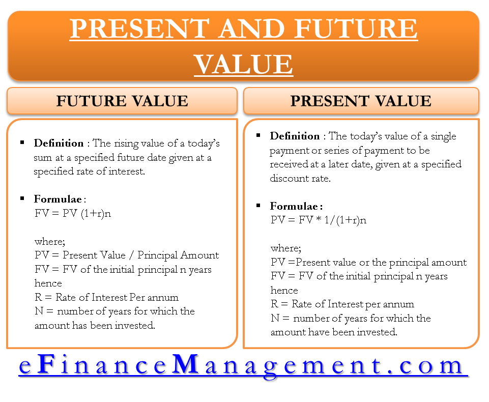 Future and Present Value