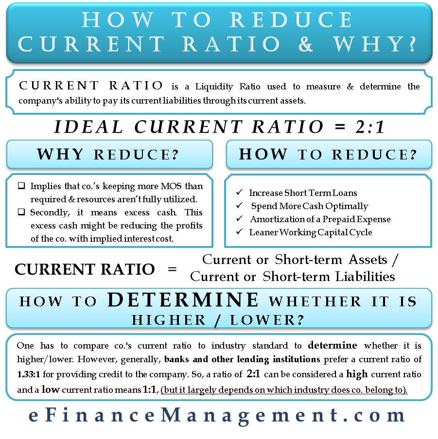 How to Reduce Current Ratio and Why