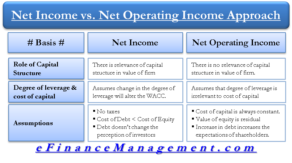 Net income approach NI and Net Operating income approach NOI