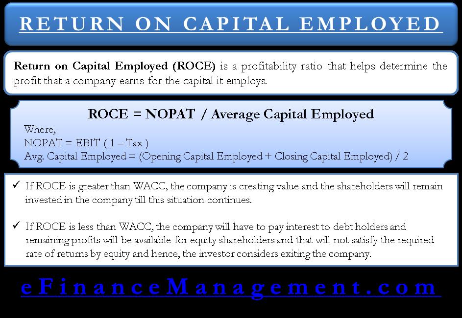 Return on investment capital employed turnover logotipos de finanzas forex
