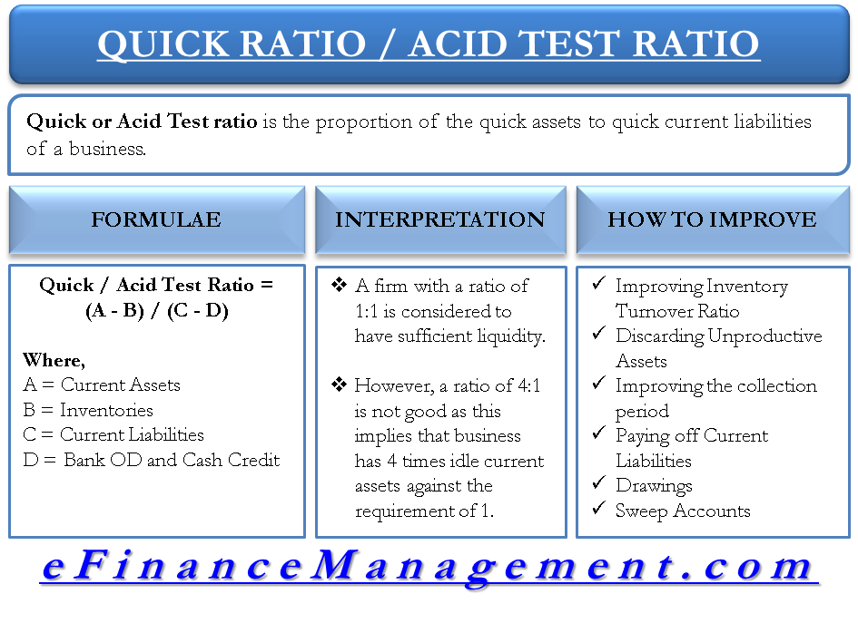 quick ratio acid test ratio