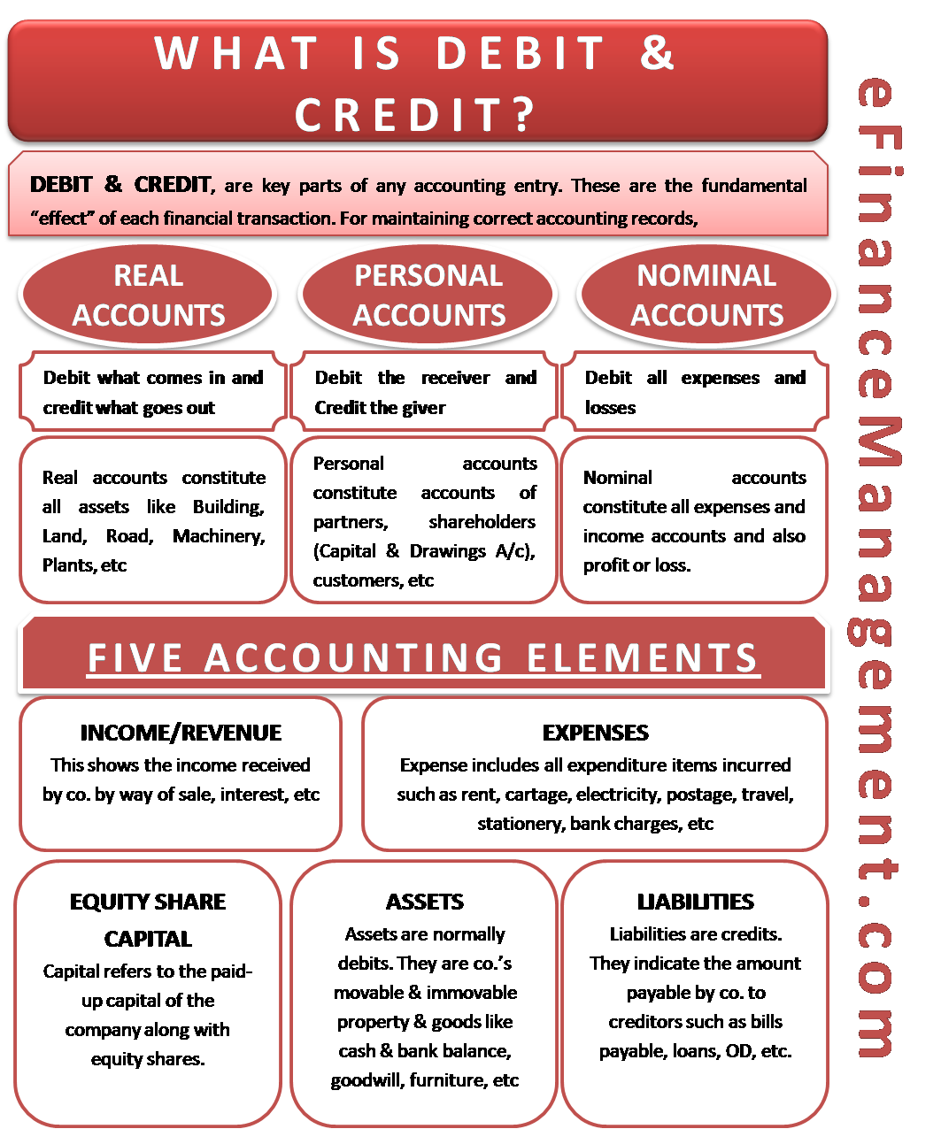 What Is Debit And Credit An Easy To Understand Explanation