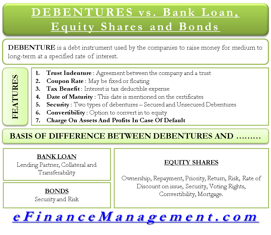 How is Debenture different from Bank Loans, Equity Shares and Bond
