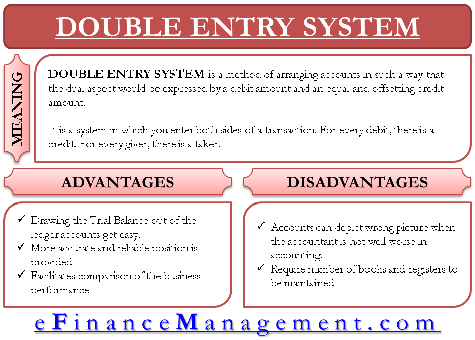 Double Entry System of Book Keeping