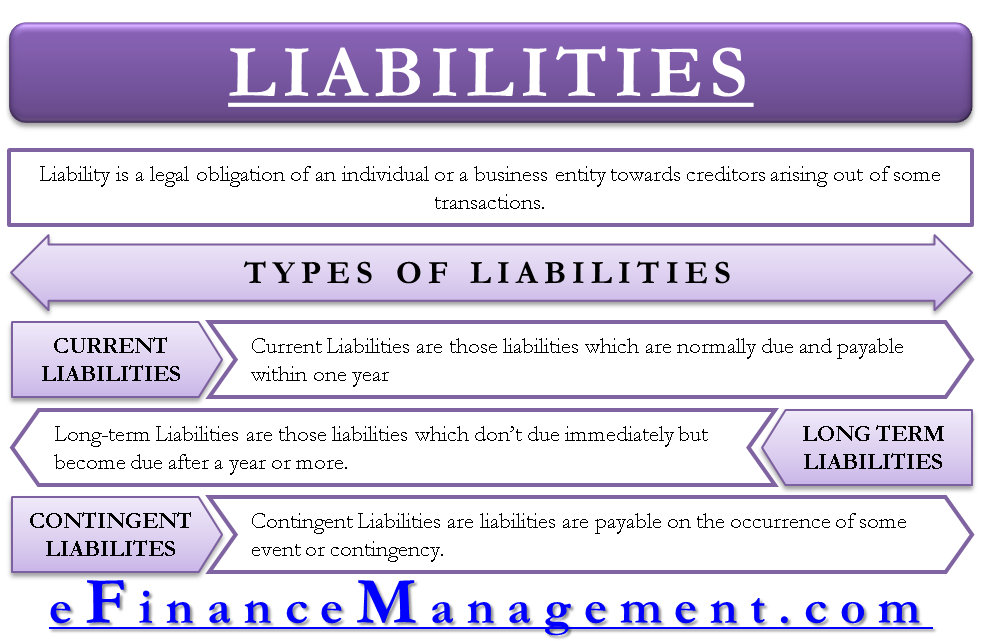 Meaning and Types of Liabilities