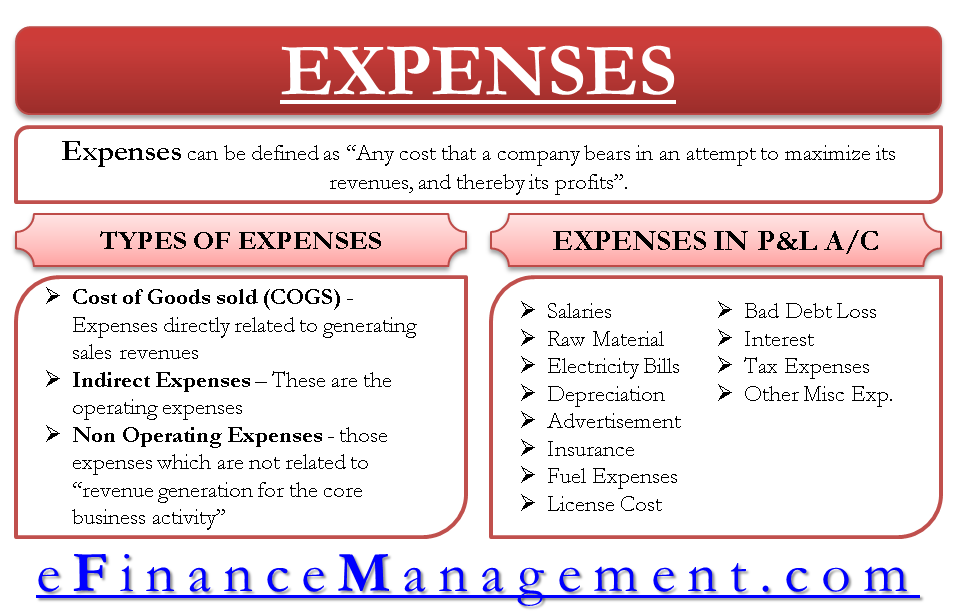 What is Expense? - Definition and Meaning
