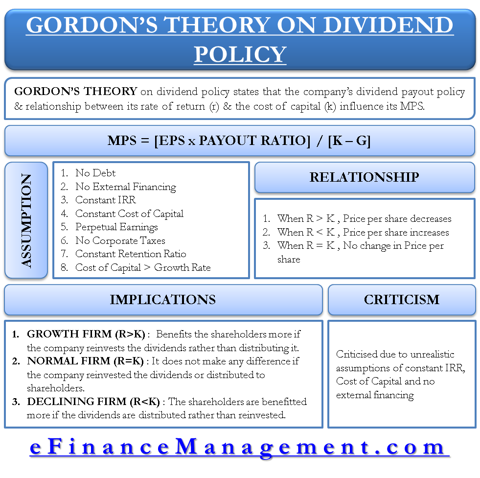 Gordons Theory On Dividend Policy Focusing On Relevance Of Dividend