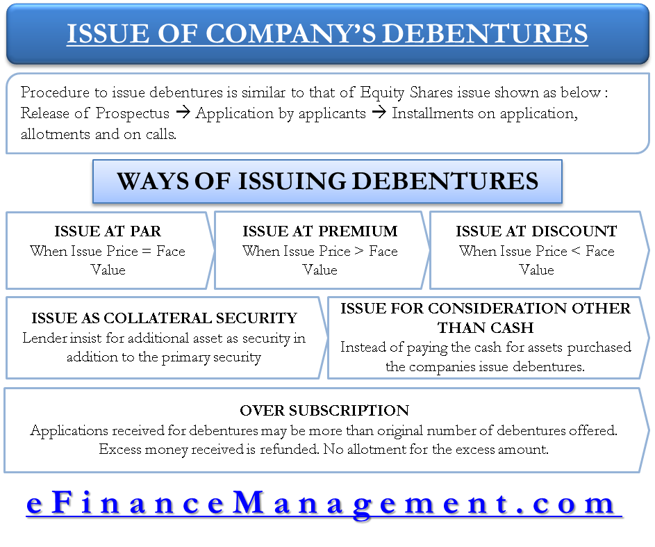 Issue of Company's Debentures
