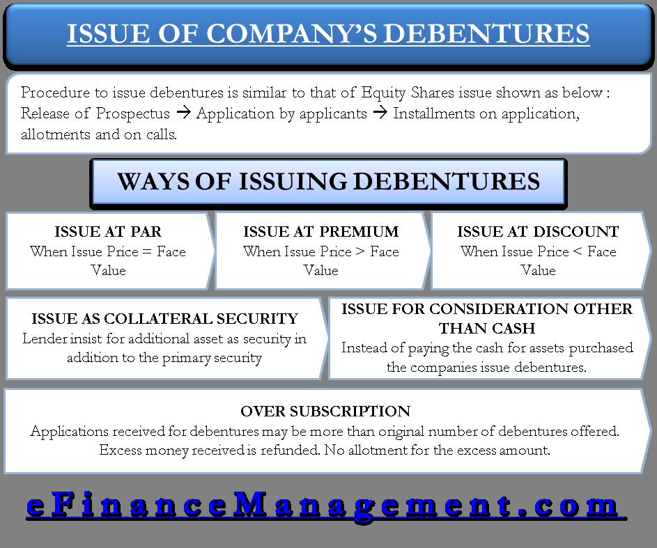 Issue of Company's Debentures