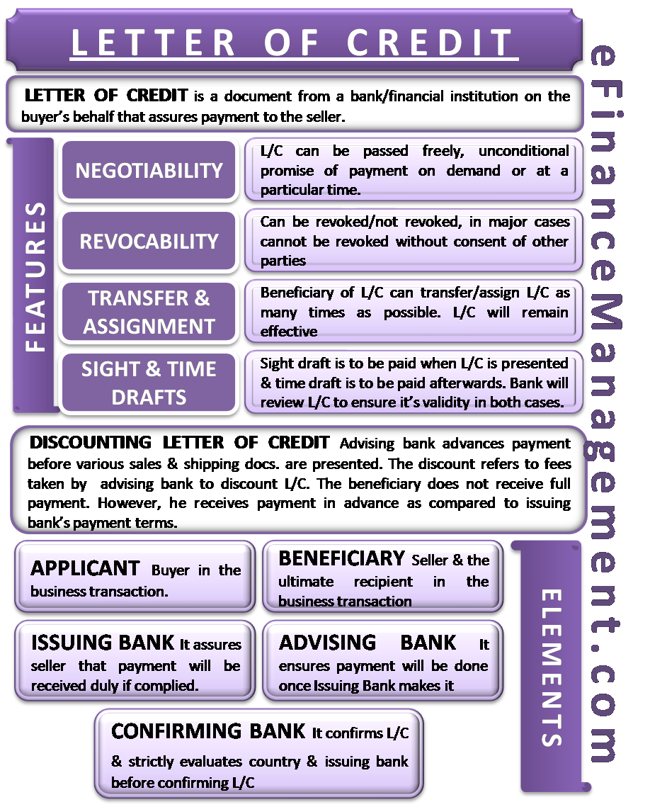 Letter of Credit | Definition, Features, Elements, Discounting