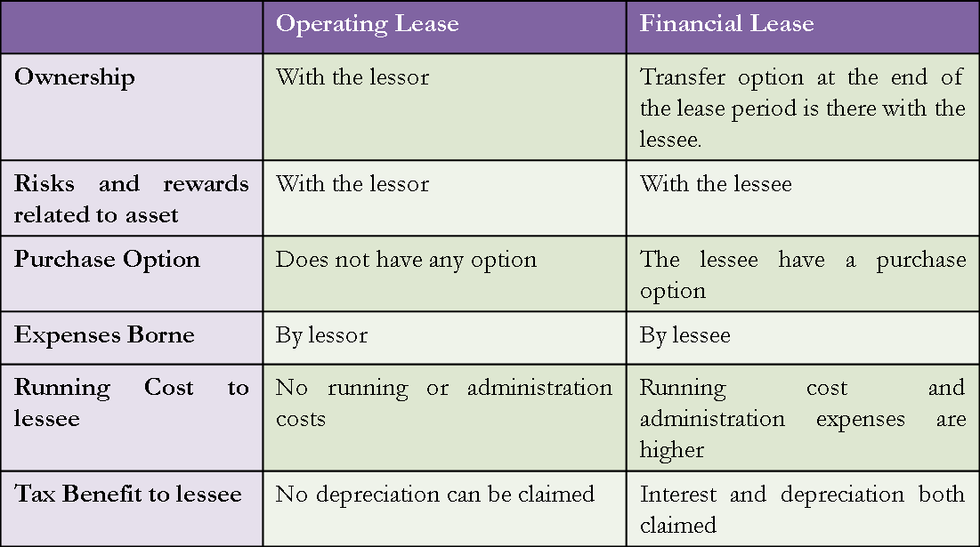 Capital Vs Operating Lease >> Difference between Operating and Financial Lease | eFM