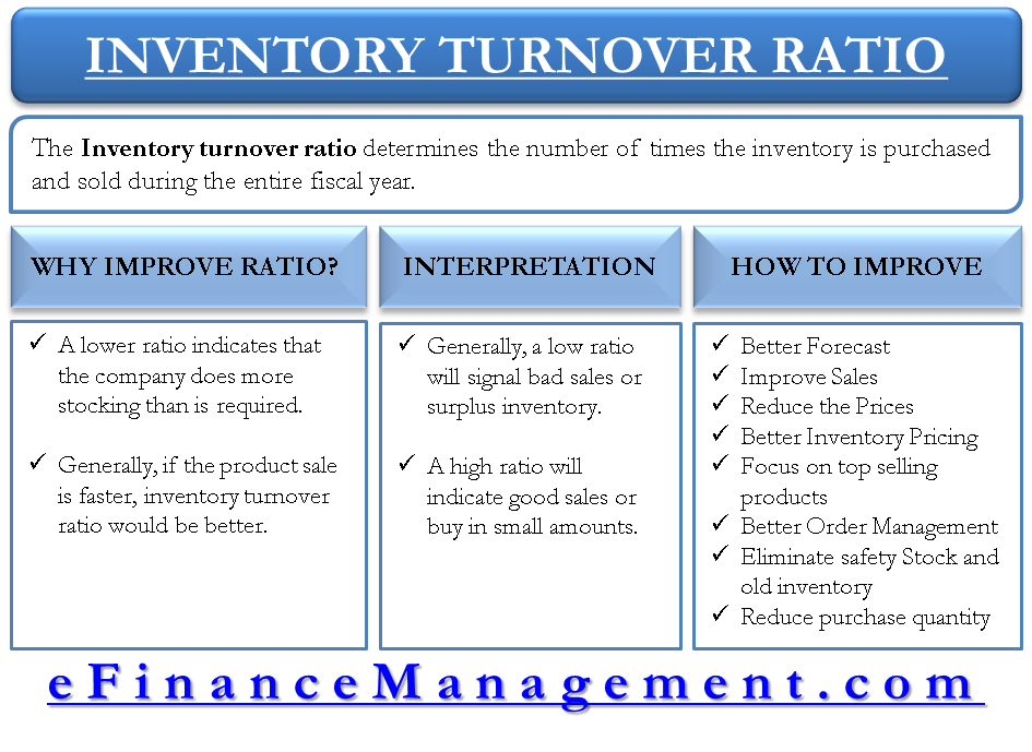Inventory Turnover Ratio