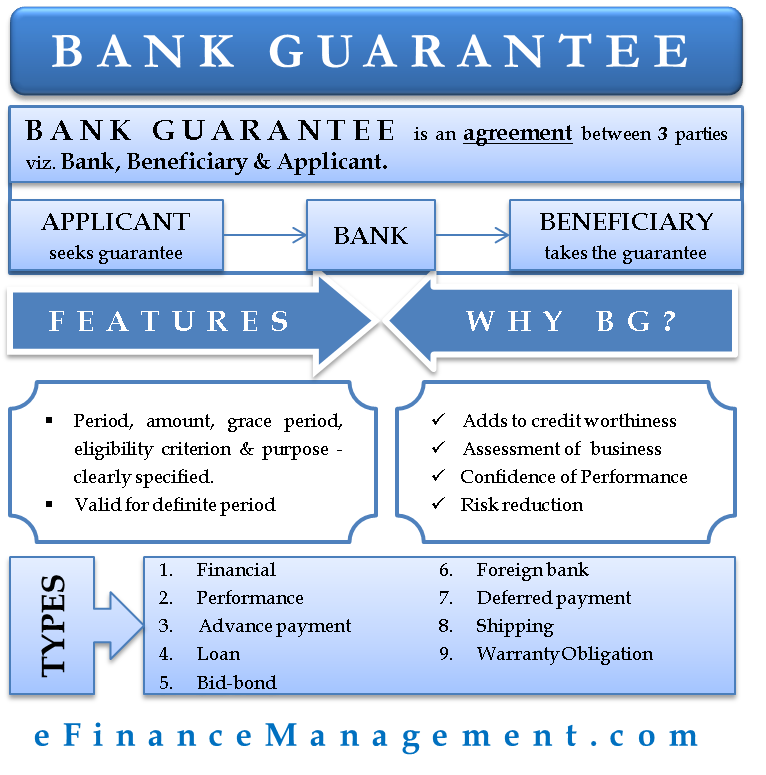 all types of bank guarantees