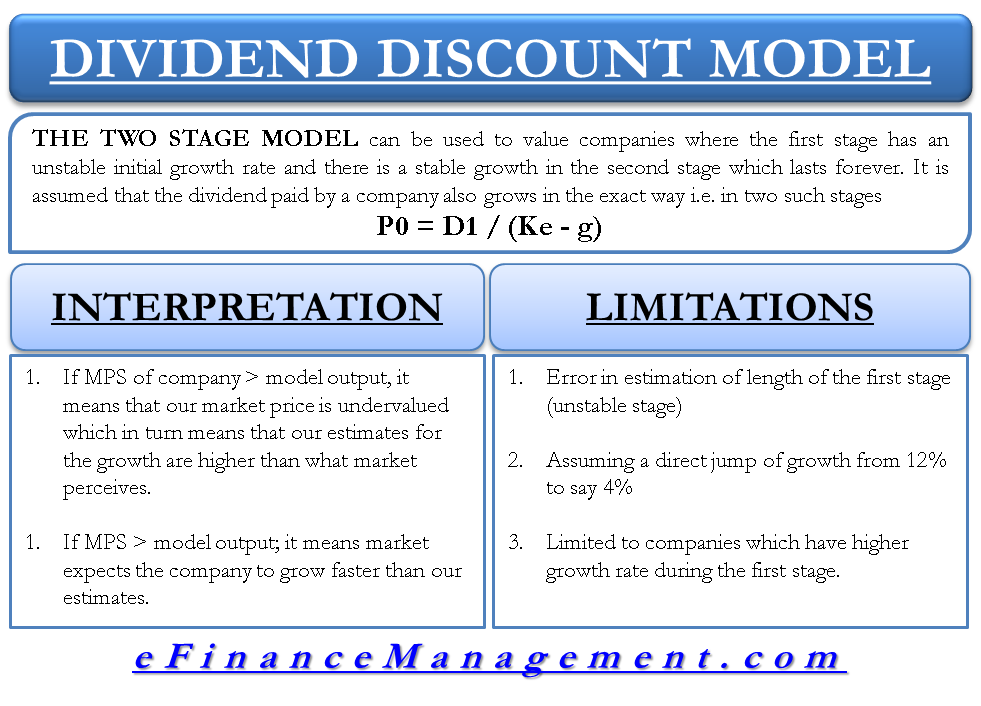 Two Stage Growth Model - Dividend Discount Model