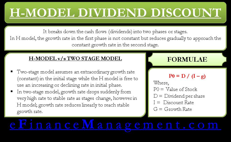 H Model Dividend Discount Model