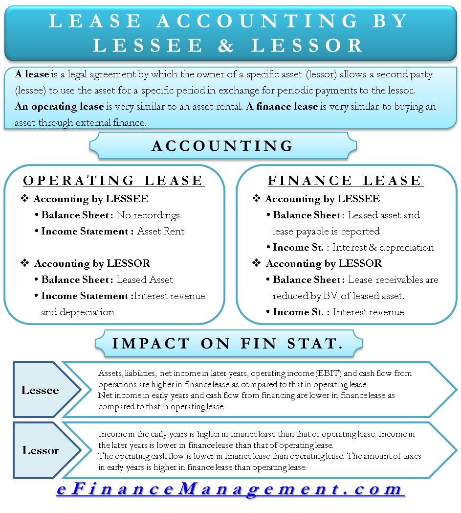 Lease Accounting | Treatment by Lessee & Lessor books, IFRS