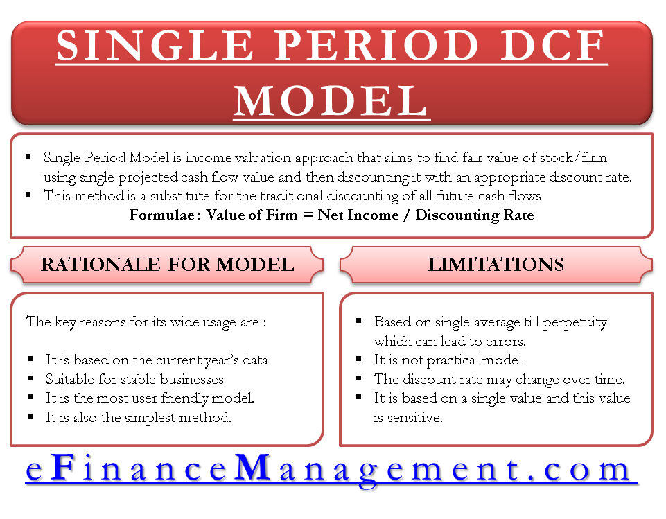Single Period Model – Discounted Cash Flow Model