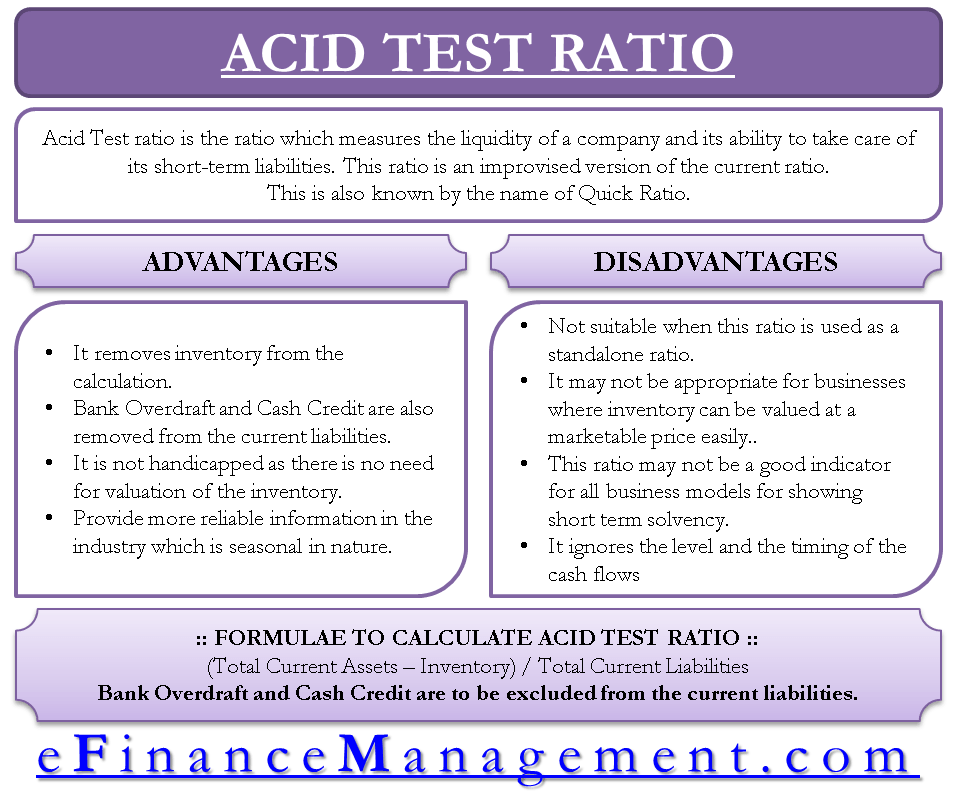 Advantages and Disadvantages of Acid Test Ratio