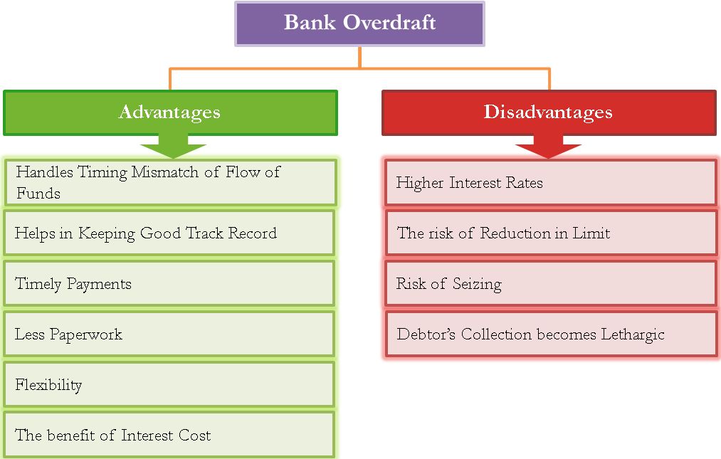 Advantages and Disadvantages of Bank Overdraft