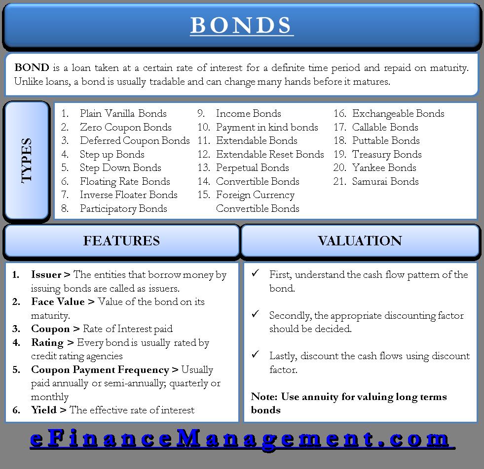 zero coupon bond annuity