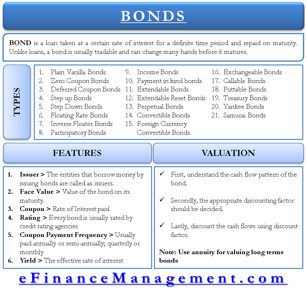 Bonds - Features, Types and Bond Valuation