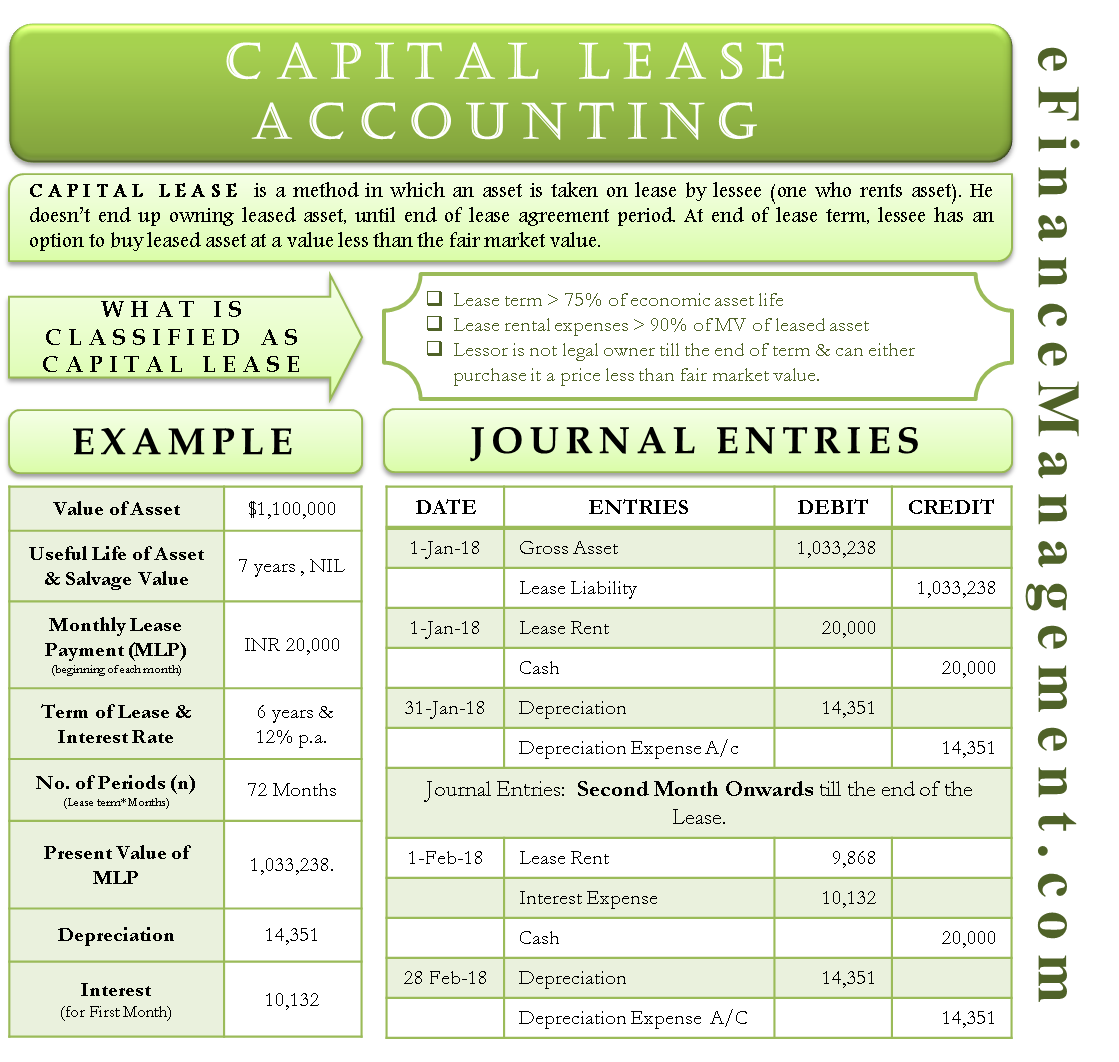 Accounting for Capital Lease