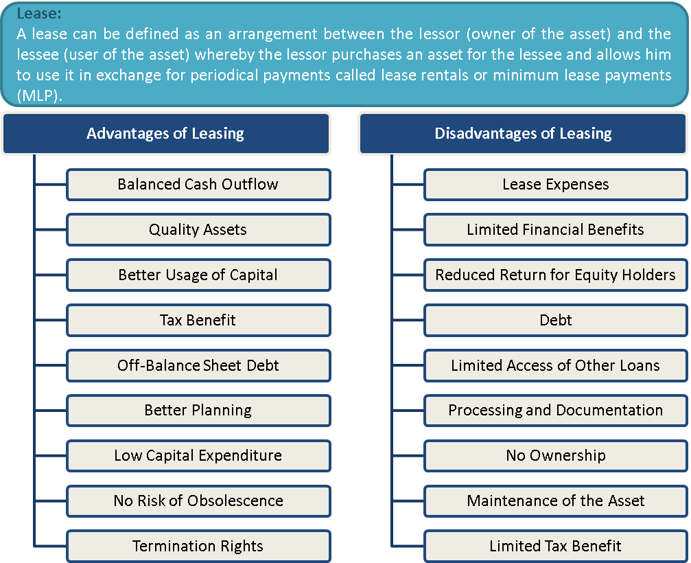 What Is Leasing Advantages And Disadvantages Efinancemanagement