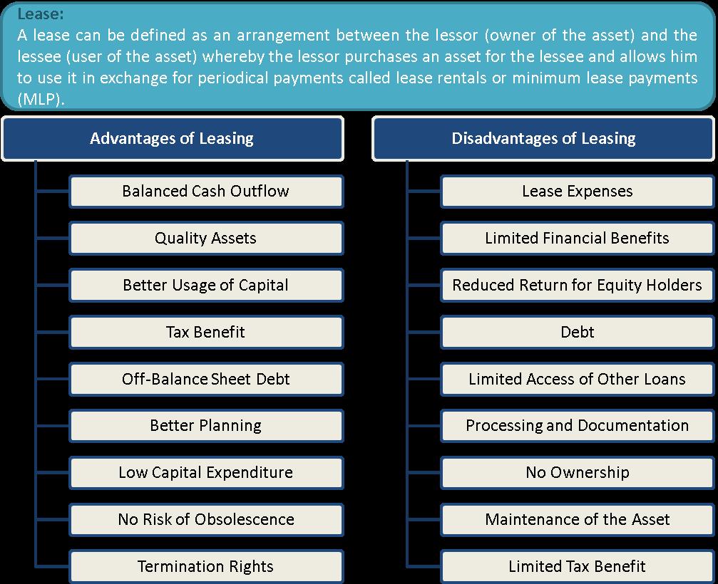 What Is Leasing Advantages And Disadvantages Efinancemanagement