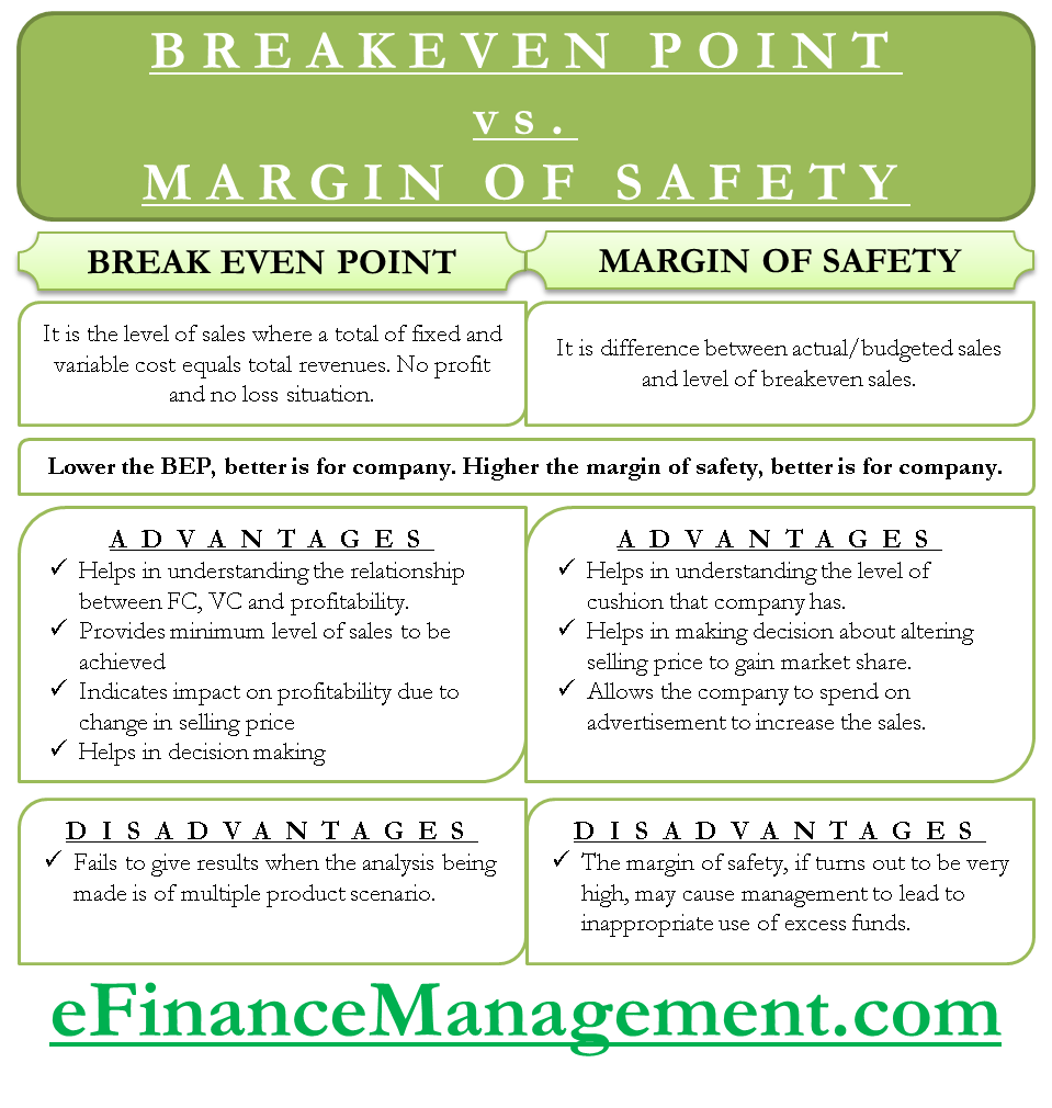 Break even point and margin of safety