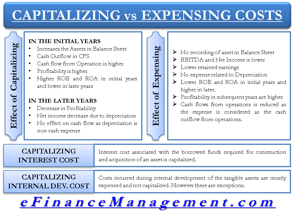 Capitalizing vs Expensing Costs