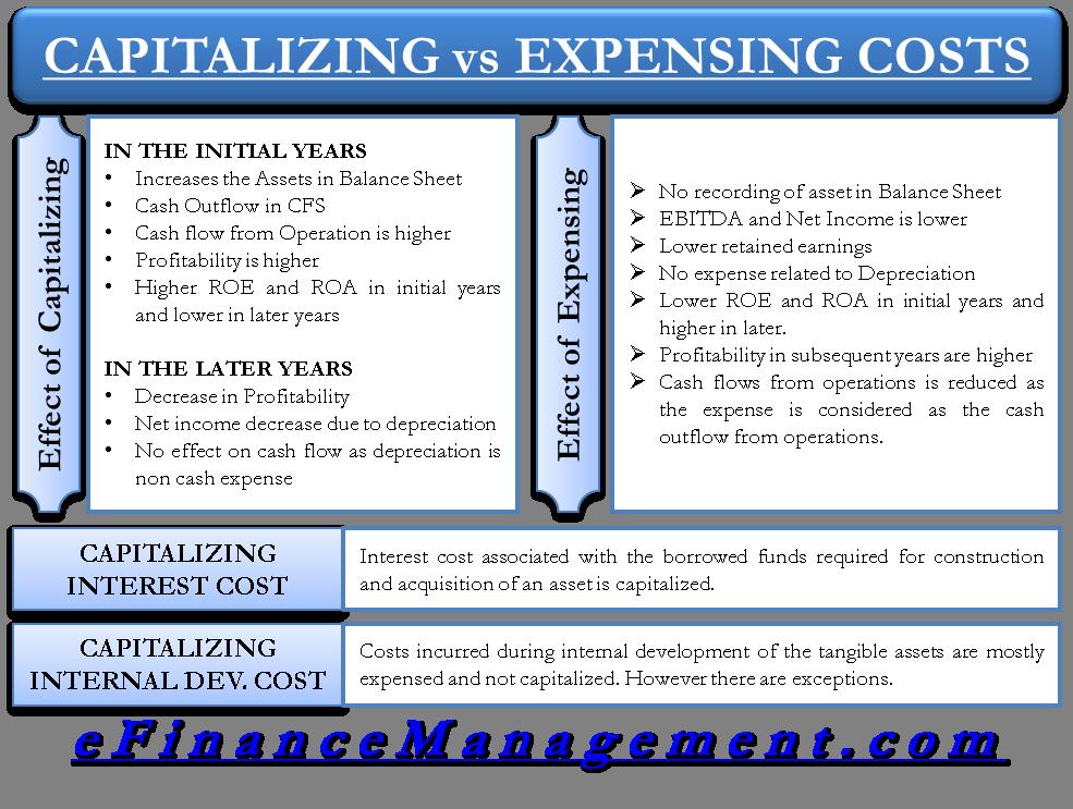 Capitalizing Versus Expensing Costs