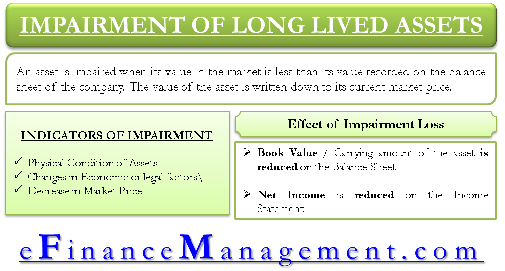 Impairment of Long Lived Assets
