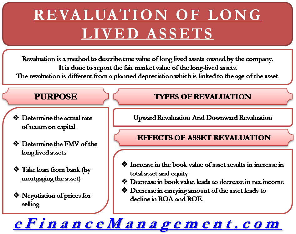 Revaluation of Long Lived Assets