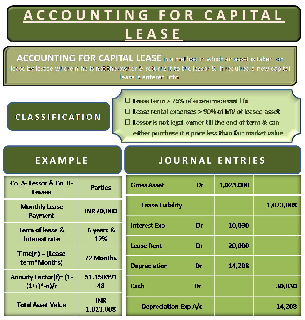 Capital Lease Accounting With Example And Journal Entries