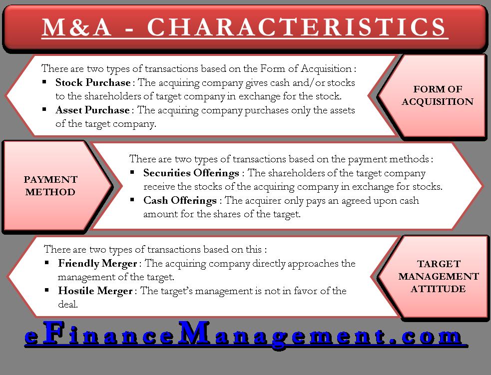 Characteristics of MA Transactions