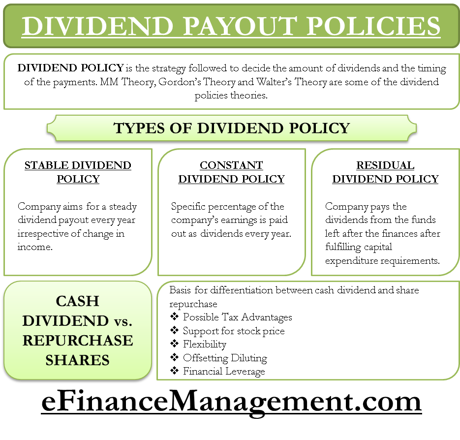 Dividend Payout Policies