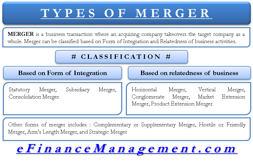 types of Merger
