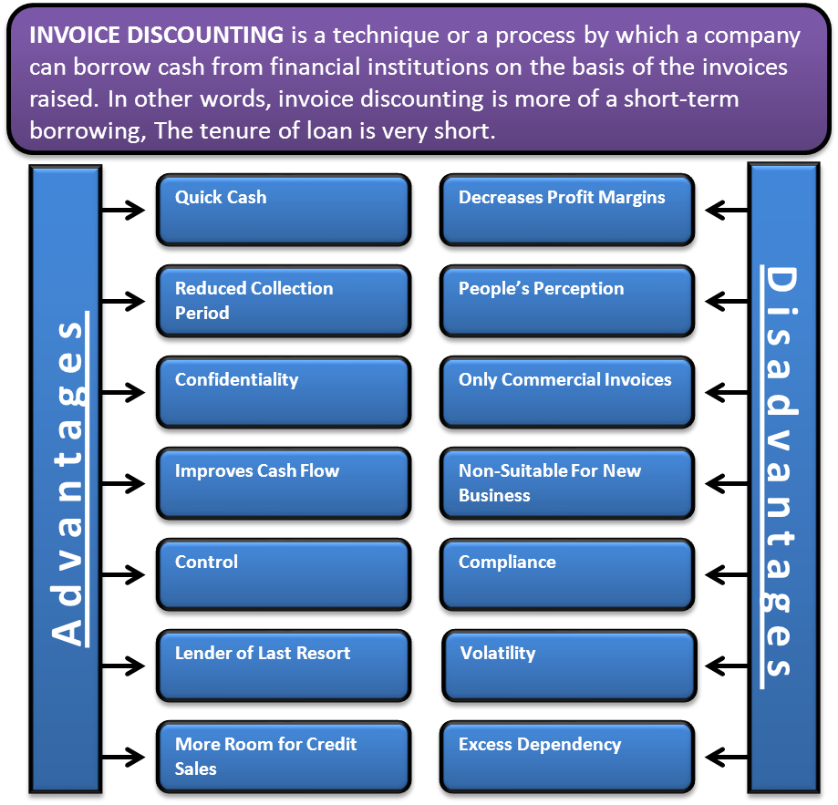 Advantages and Disadvantages of Invoice Discounting