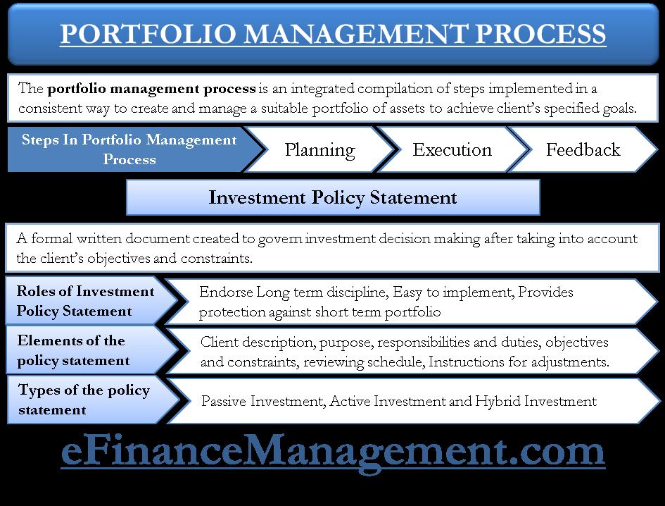 Portfolio Management Process