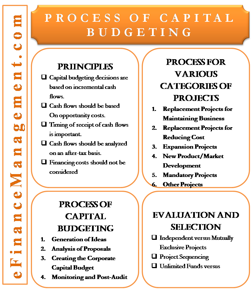 Process of Capital Budgeting
