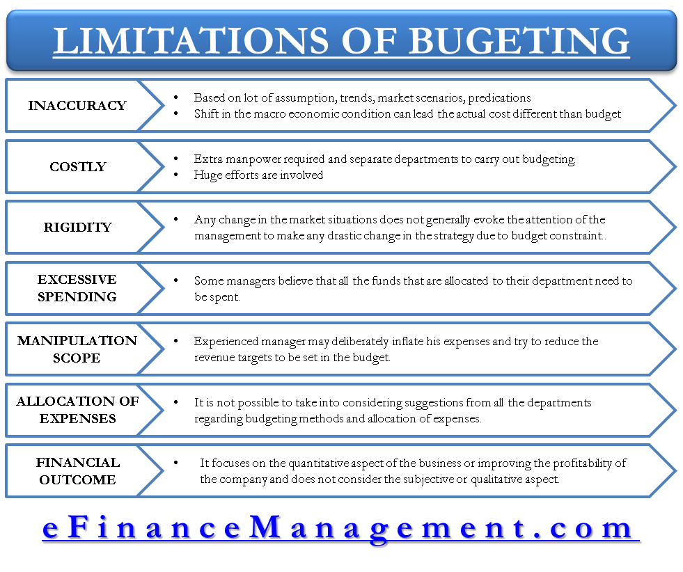 Limitations of Budgeting